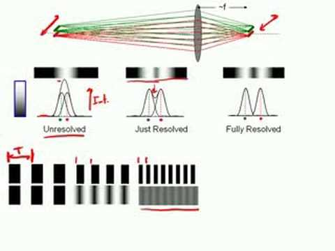 Measuring the resolution of a stereomicroscope: MTF method