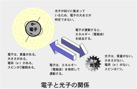 Lights and their recording methods -Recordings 光と光の記録(記録編